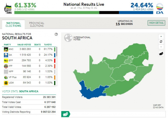 Preliminary results in SA elections reflect no big changes