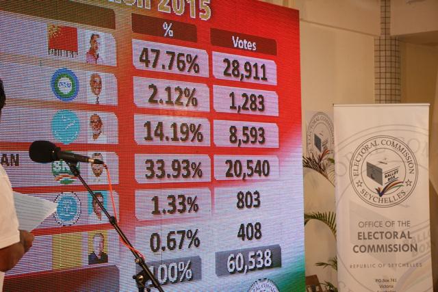 Le 2e tour des élections présidentielles aux Seychelles fixé du  16, 17, et 18 décembre.