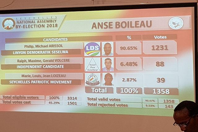 L'opposition conserve son siège du district d'Anse Boileau, lors des élections législatives partielles aux Seychelles